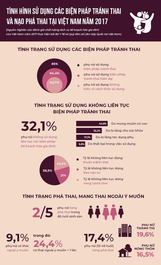biện pháp tránh thai, tầm vóc Việt